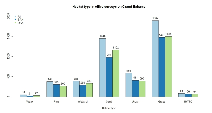 habitat type in ebird surveys colorblind