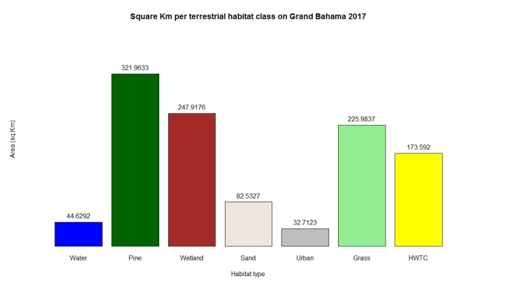 Square Km per habitat on Grand Bahama 2017